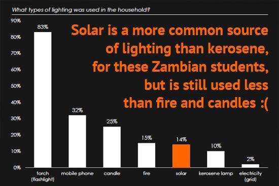 solar-use-domestic-lighting