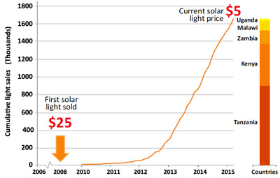Solar light sales over 10 years of SolarAid